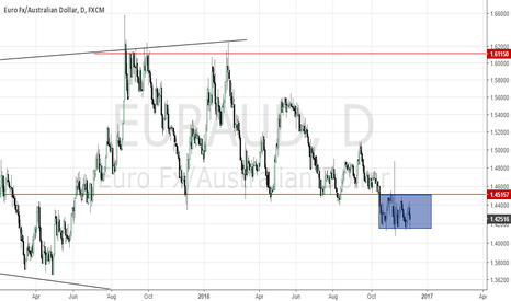 EURAUD: EURAUD DOWNSIDE CONTINUATION