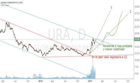 URA: Ura Short Term