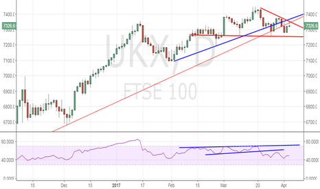 UKX: FTSE 100 – Rejected at confluence of trend lines, bears reinforc