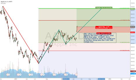 AAPL: Apple on the move again