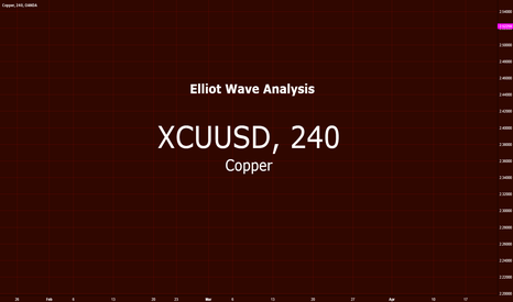 XCUUSD: Copper vs US Dollar $