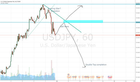 USDJPY: Possible Sell at 103.4-103.5 area