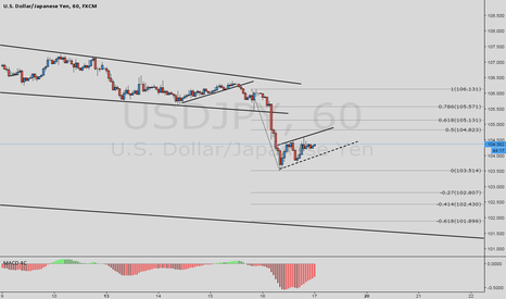 USDJPY: USDJPY SELL THE BREAKOUT - 60M CHART