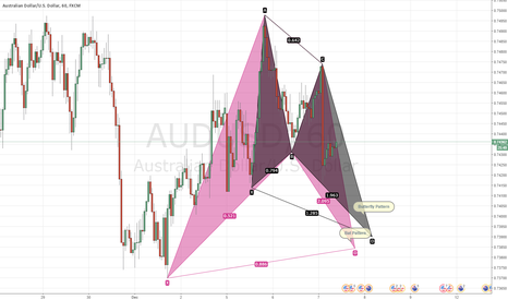 AUDUSD: AUDUSD - 1H - Bat and Butterfly Pattern
