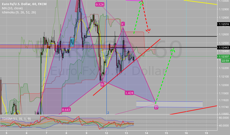 EURUSD: Eurusd  gartley pattern