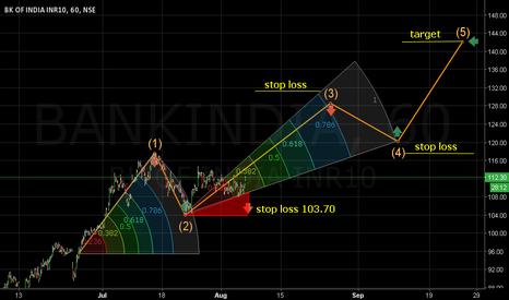 BANKINDIA: buy at comfort. Closing stop loss 103.70