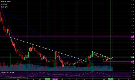 TWLO: Back in, breakout downtrand with rsi on our side