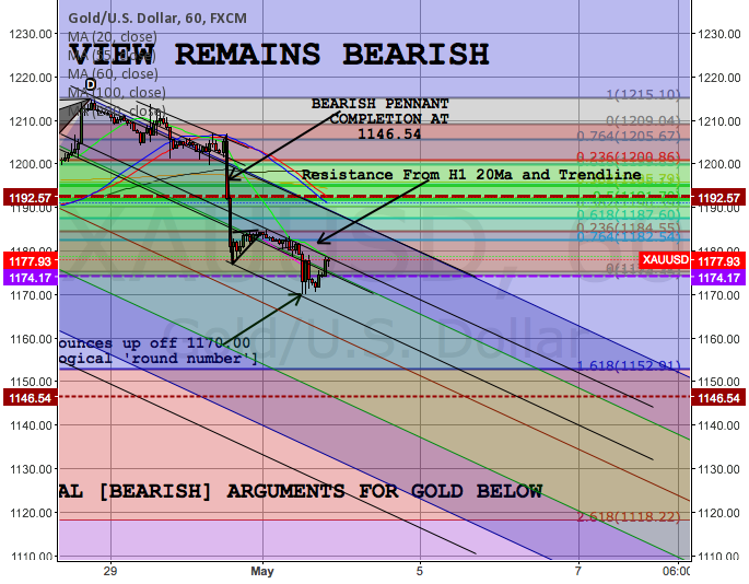 GOLD VIEW REMAINS BEARISH