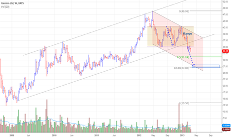 GRMN: Garmin Ltd Might Start a Down Trend