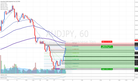 AUDJPY: AUDJPY: Selling at fresh supply zone