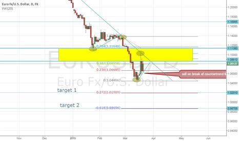 EURUSD: eurusd short biased based on break of counter treand line