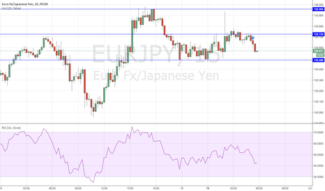 EURJPY: Hit resistance at 135.726. Waited for the next candle to close.
