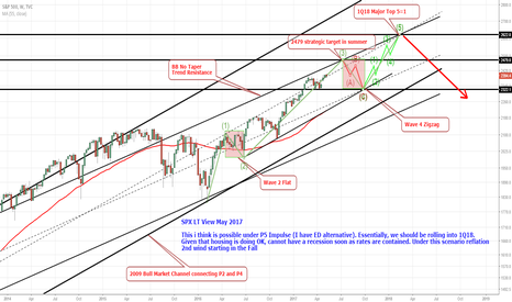SPX: SPX LT View May 2017