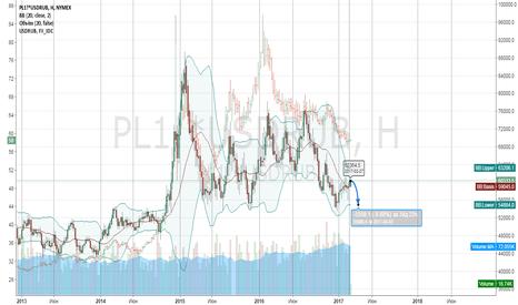 PL1!*USDRUB: Platinum в рублях, прогноз - 55т. руб цель -8%