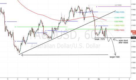 AUDUSD: Short term (75 pip) trade- bear flag