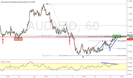 AUDNZD: AUDNZD_FIBS LEVEL CONSOLIDATION