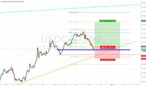 USDCAD: USDCAD - LONG POTENTIAL