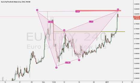 EURTRY: SELLING