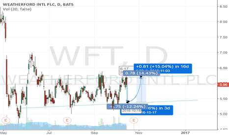 WFT: WFT Is a bout to go down but then there is an expected growth