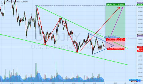 USDJPY: USD JPY - in the triangle. Waiting for the breakdown.