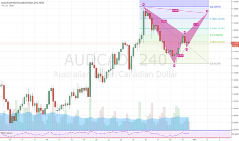AUDCAD: AUDCAD bearish bat