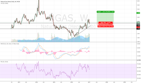 NGAS: Long Gas on Positional Basis