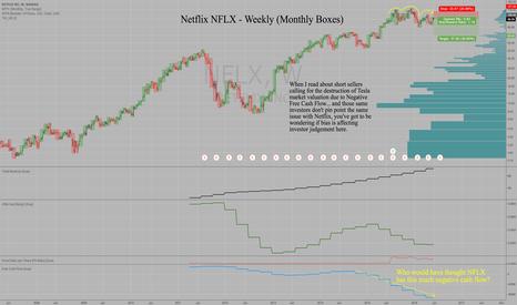 NFLX: Netflix NFLX has severe negative cash flow & toppy chart action