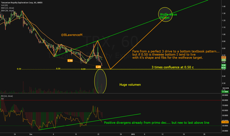 TRX: Possible scalp play....TRX in an odd 3 drive to a bottom pattern