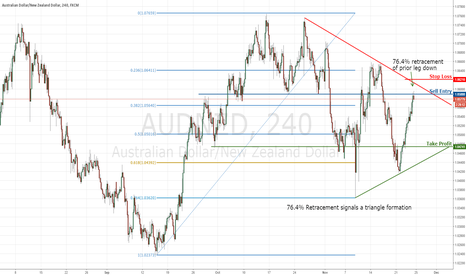 AUDNZD: AUDNZD Short - Triangle Formation