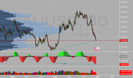 XAUUSD: GOLD DIVERGENCE DEVELOPING