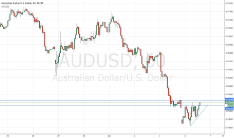 AUDUSD: Revised audusd Ascending triangle