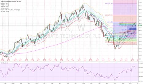 STX: STX - Swing long at $41-42 Level