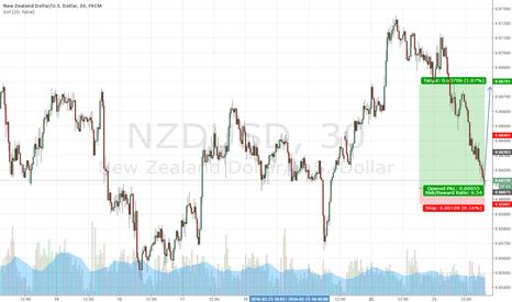 NZDUSD: NZD/USD Long 20160223