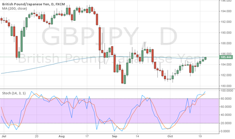 GBPJPY: GBPJPY: Potential sell at 200 day MA