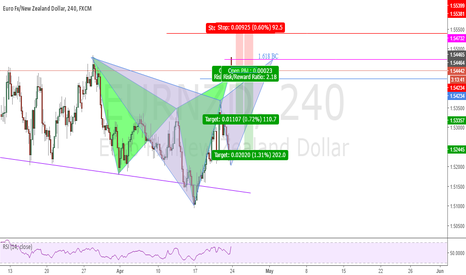 EURNZD: Complete Gartley and Cypher Patterns