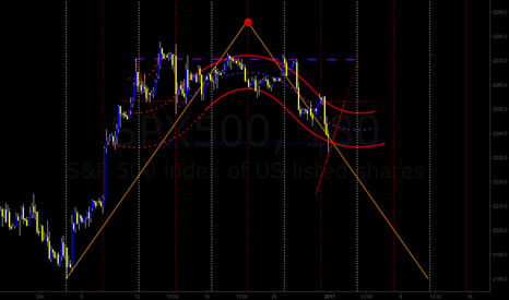 SPX500: SPX500 | 3H | Wave Channel View