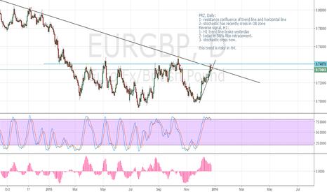 EURGBP: EURGBP short - PRZ and reversal signal