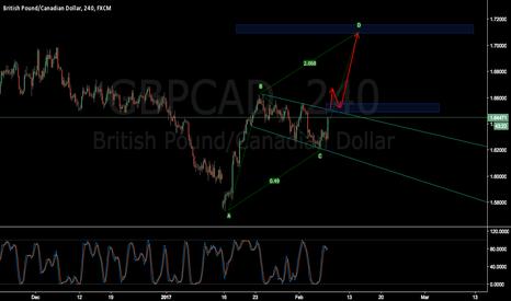 GBPCAD: GBPCAD flag bullish pattern ?? Long setup now ? (Long term)