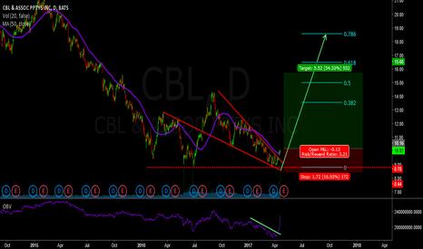 CBL: long cbl - breakout