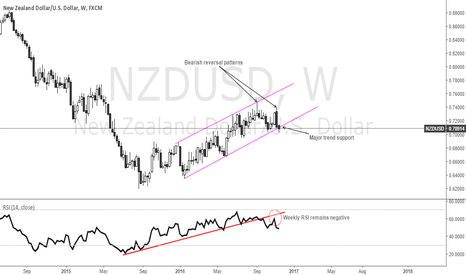NZDUSD: NZDUSD Bearish signal confirmation on weekly