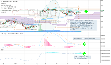 GLUU: $GLUU Looking very bullish for a big move