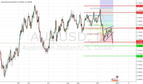 AUDUSD: AUD/USD falling inside minor impulse wave 3