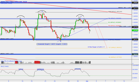 GBPUSD: short after  small correction 50.00% / 61.80%  Fibo !!