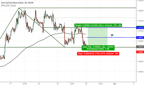 EURCAD: LONG SET UP