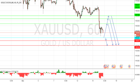 XAUUSD: Intraday support at 1133
