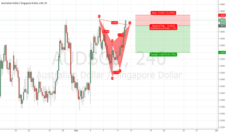 AUDSGD: AUDSGD Bearish Bat at Key Resistance