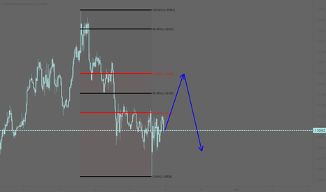 USDCAD: USDCAD: Possible price projection