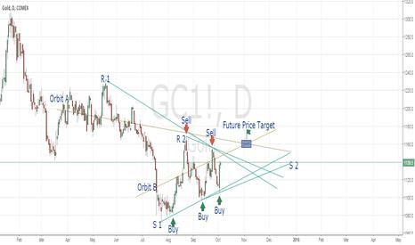 GC1!: Gold Daily Prespective