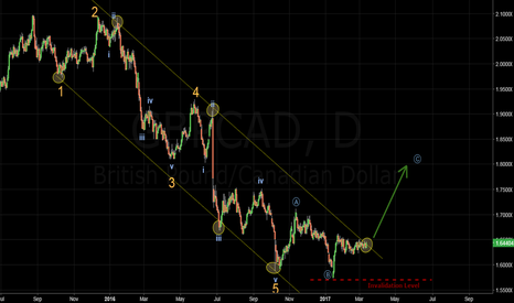 GBPCAD: GBPCAD - Another great idea