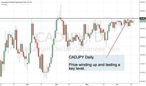 CADJPY: CADJPY Daily Chart Looking for Bullish Breakout.